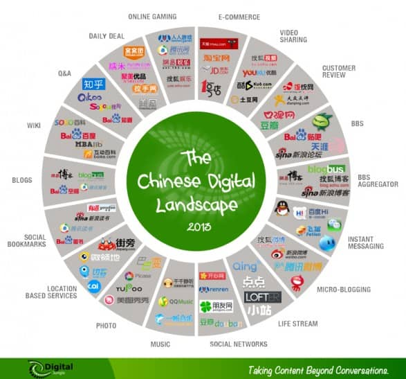 chinese digital landscape infographic best site china