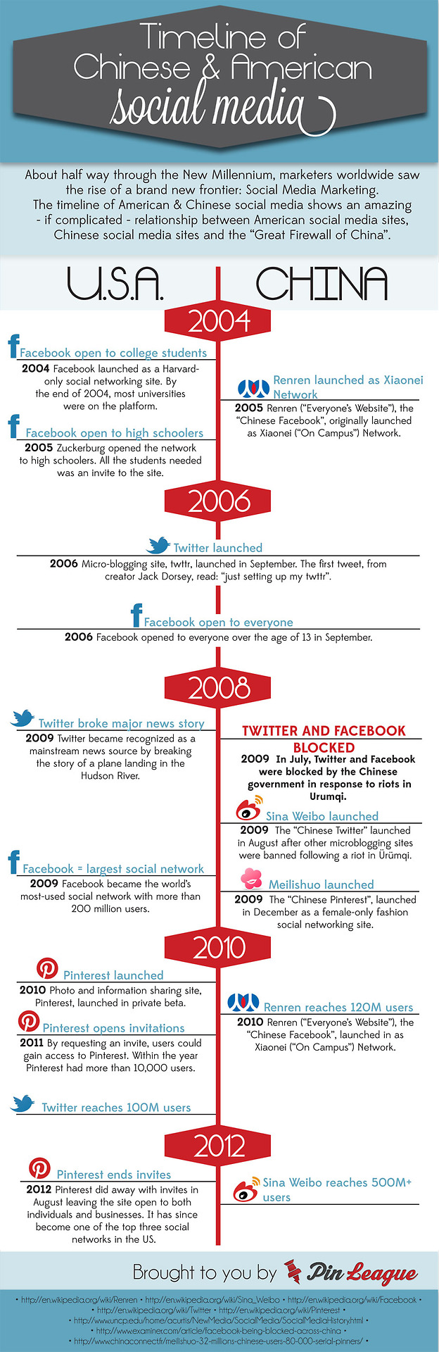 A-timeline-of-social-media-in-the-US-and-in-China.jpg