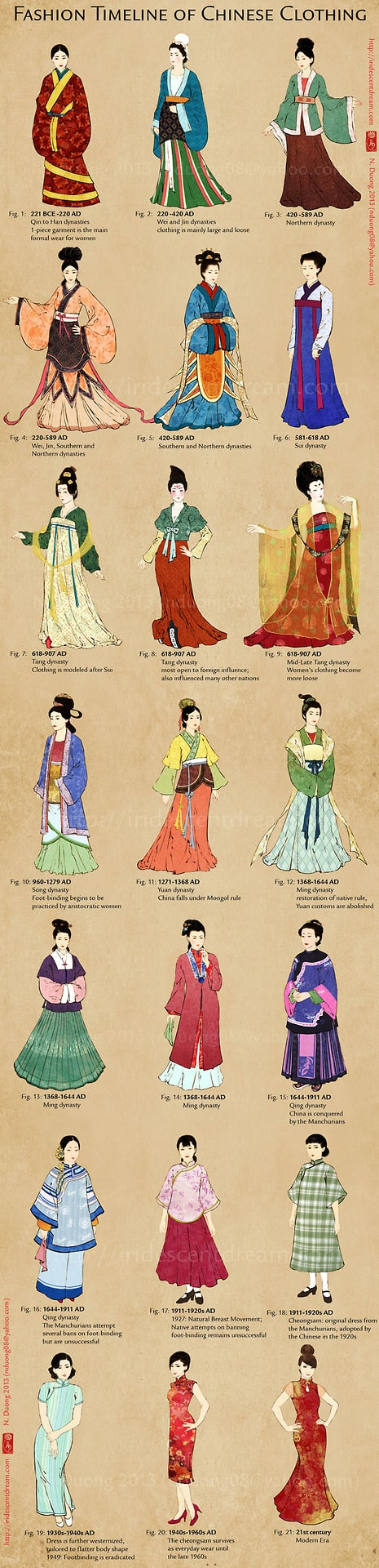 full chinese fashion timeline