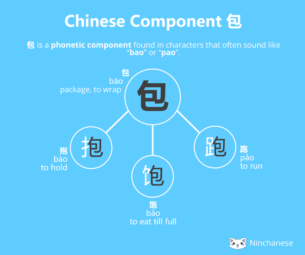 Everything you need to know about the Chinese character component 包