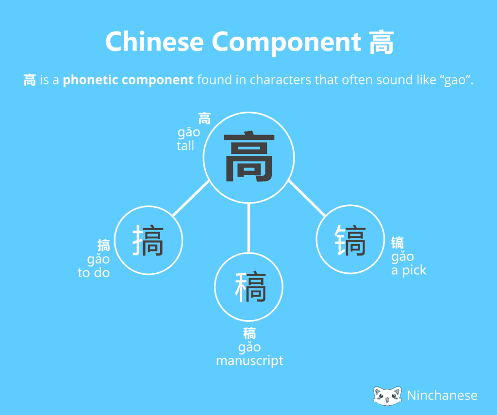 Everything you need to know about the Chinese character component 高 gao in an easily downloadable and sharable image