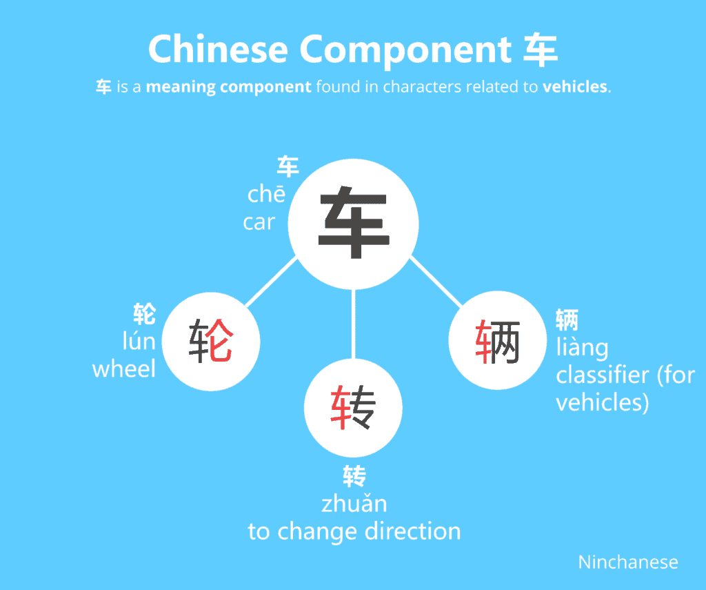 Everything you need to know about the Chinese character component 车 car in an easily downloadable and sharable image