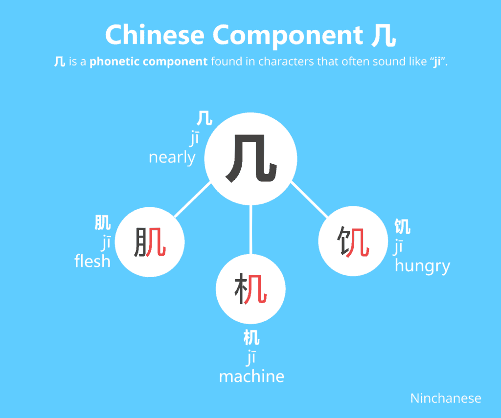 Everything you need to know about the Chinese character component 几 ji in an easily downloadable and sharable image