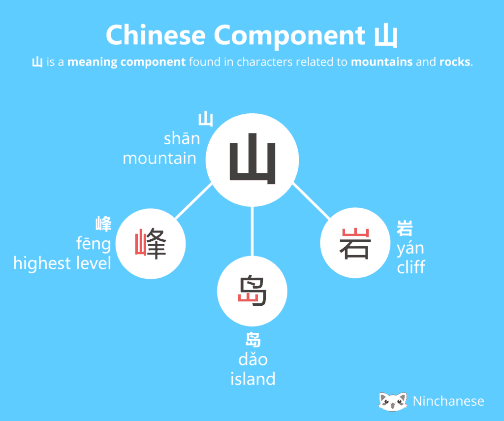 Everything you need to know about the Chinese character component 山 mountain in an easily downloadable and sharable image