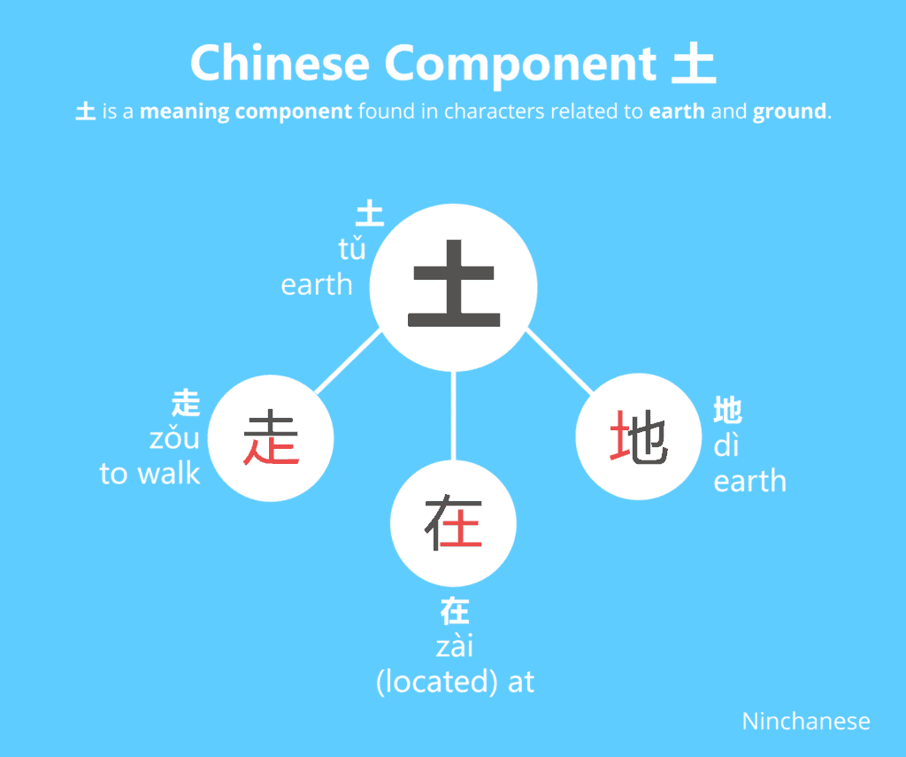 Everything you need to know about the Chinese character component 土 earth in an easily downloadable and sharable image