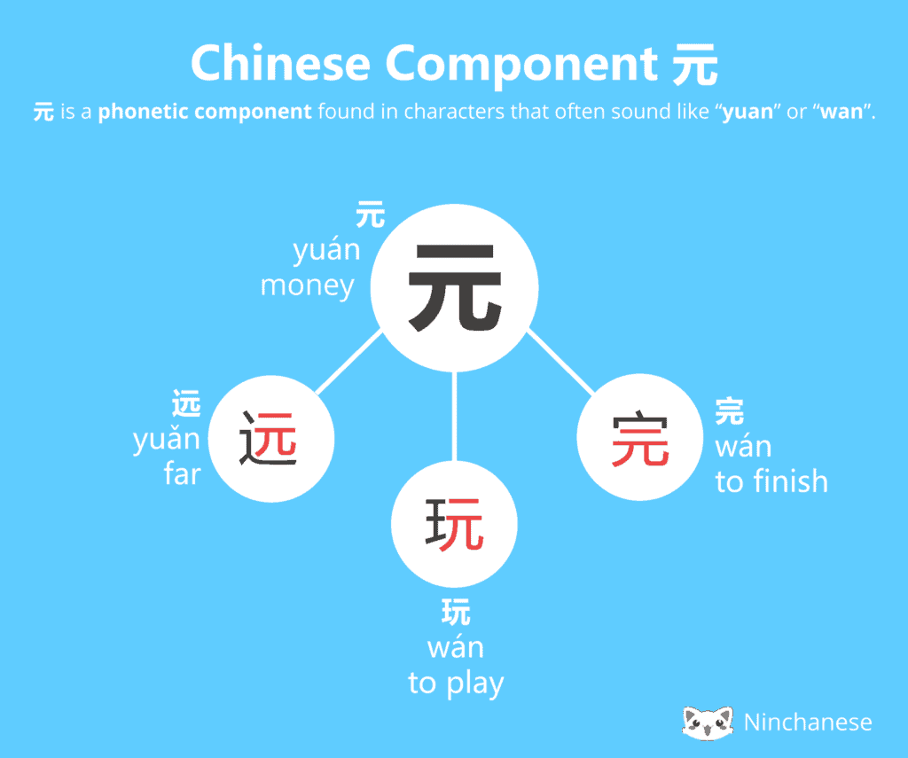 Everything you need to know about the Chinese character component 元 yuan in an easily downloadable and sharable image
