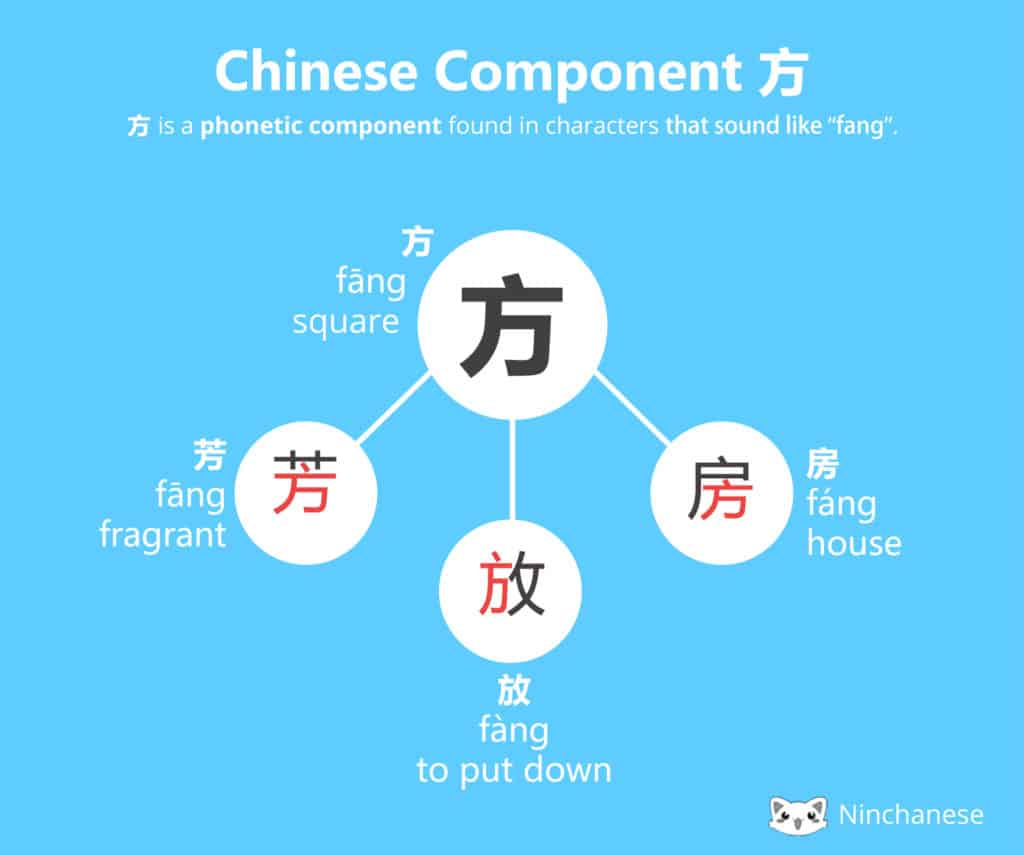 Everything you need to know about the Chinese character component 方 fang in an easily downloadable and sharable image