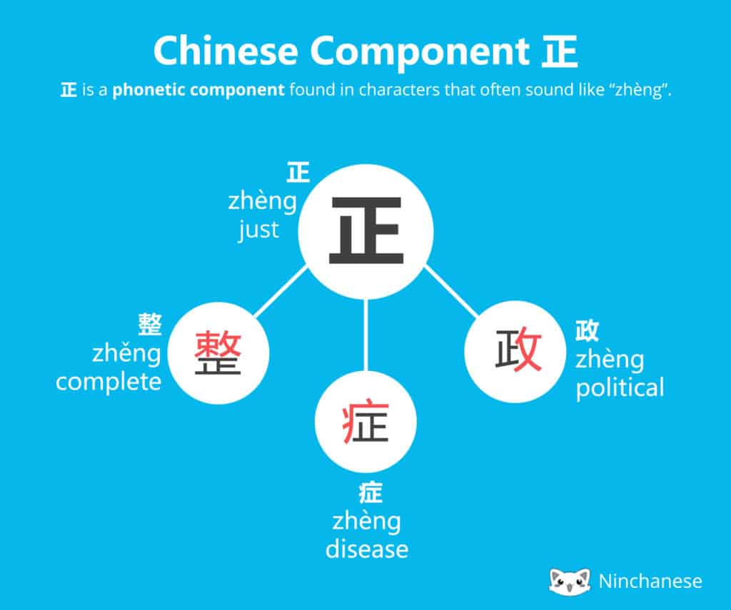Everything you need to know about the Chinese character component 正 fang in an easily downloadable and shareable image