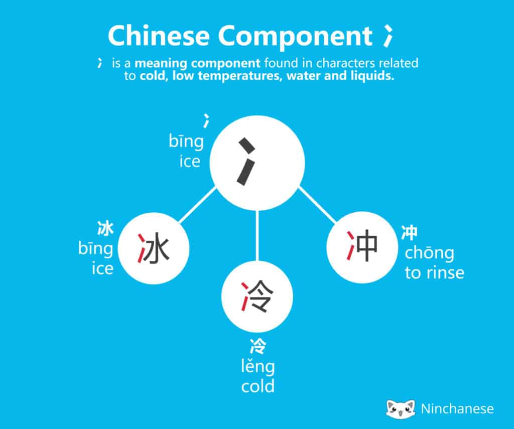 The Chinese character component and 冫 bīng and it's meaning