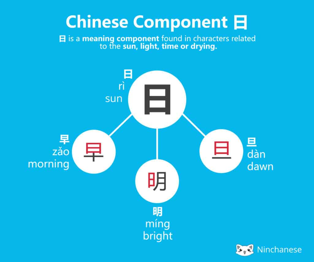 The Chinese character component 日 ri and it's meaning