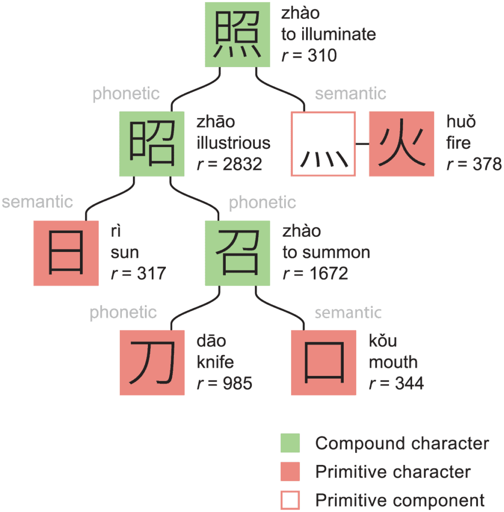 A Chinese character tree